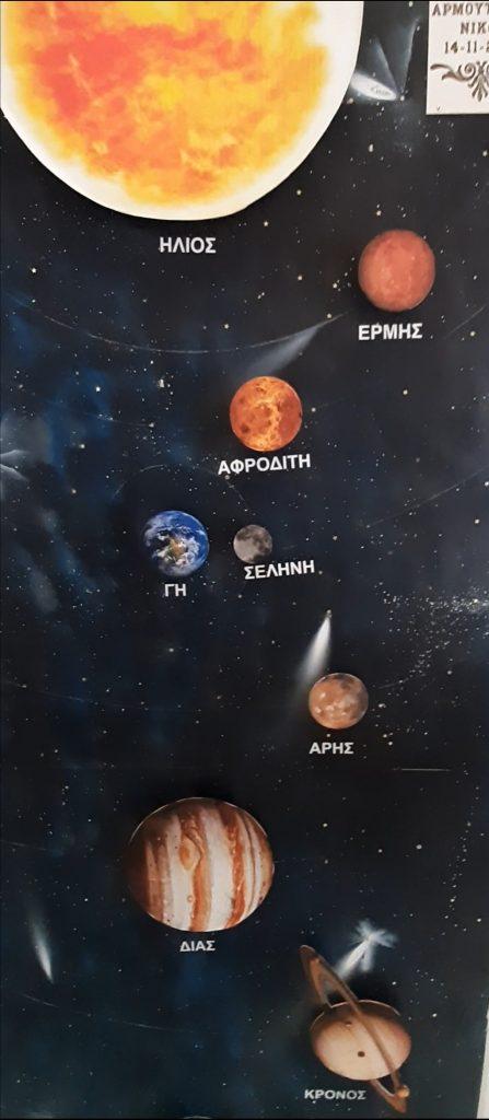 Οι πλανήτες